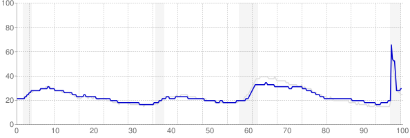 Pennsylvania monthly unemployment rate chart from 1990 to February 2021